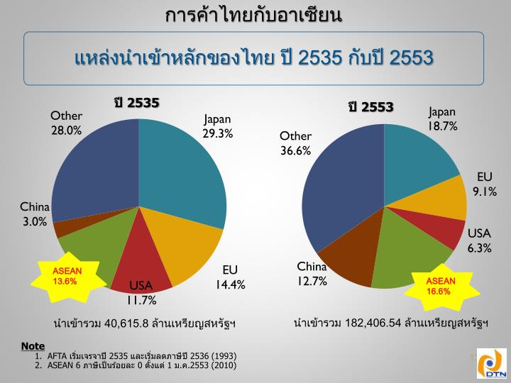การค้าไทยกับอาเซียน
