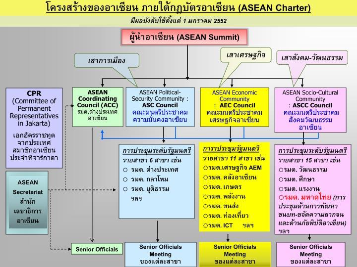 โครงสร้างของอาเซียน ภายใต้กฏบัตรอาเซียน (