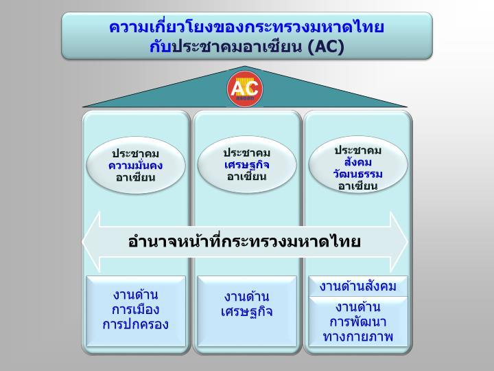 ความเกี่ยวโยงของกระทรวงมหาดไทย