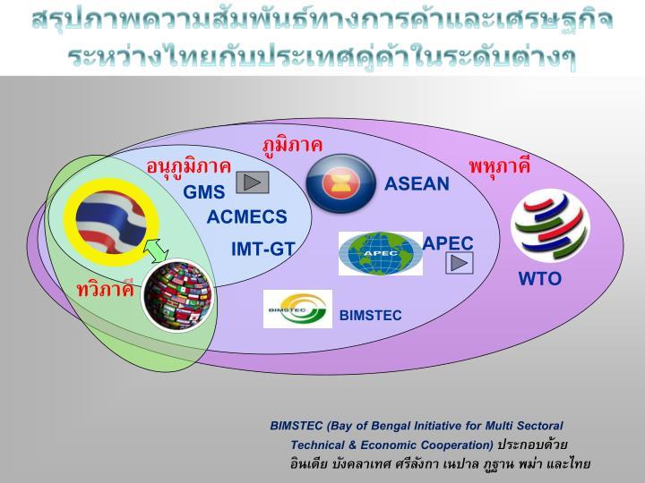 สรุปภาพความสัมพันธ์ทางการค้าและเศรษฐกิจ