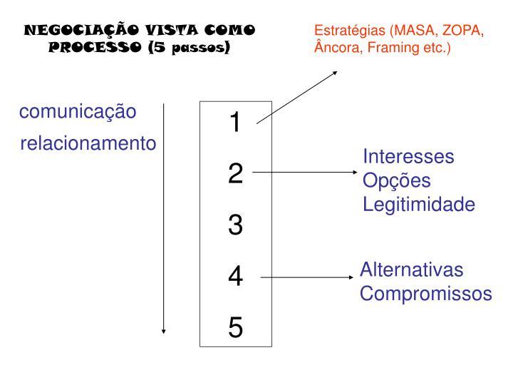 NEGOCIAÇÃO VISTA COMO PROCESSO (5 passos)