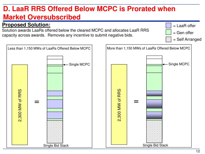 D. LaaR RRS Offered Below MCPC is Prorated when Market Oversubscribed
