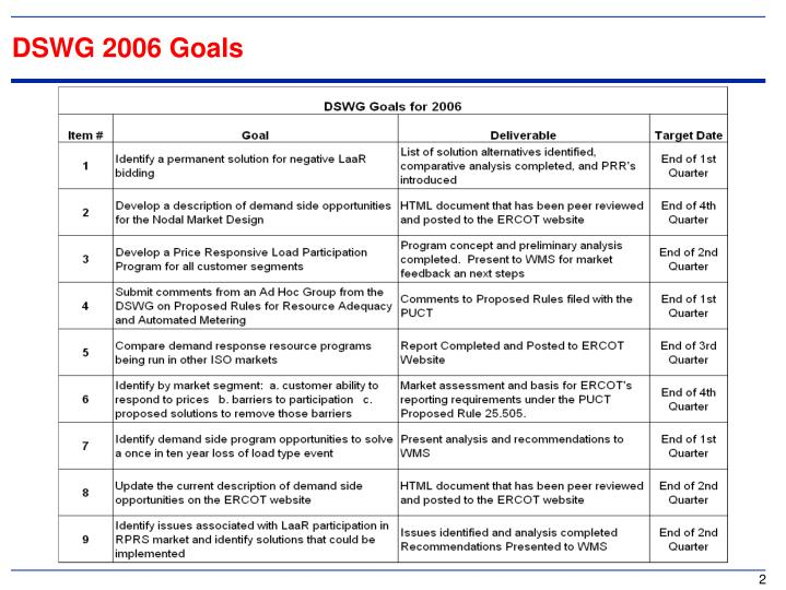 DSWG 2006 Goals