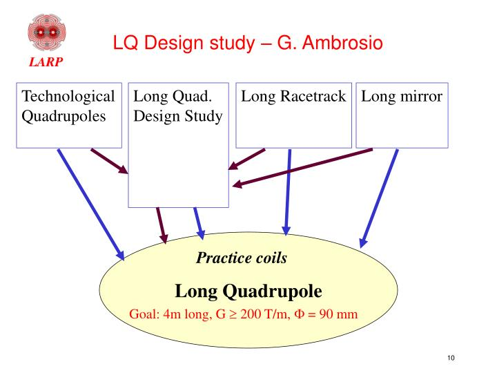 LQ Design study – G. Ambrosio