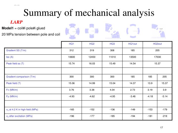 Summary of mechanical analysis