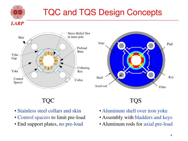 TQC and TQS Design Concepts