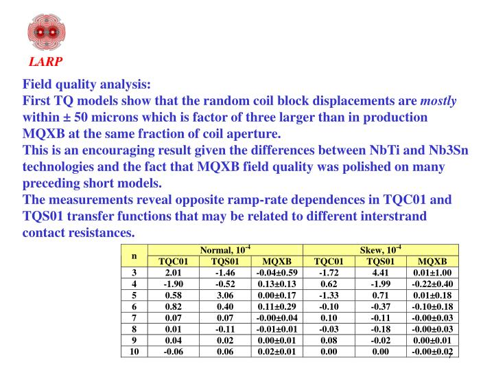 Field quality analysis: