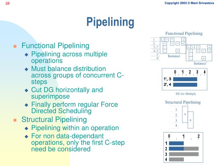 Functional Pipelining
