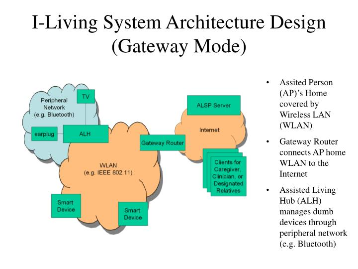 I-Living System Architecture Design (Gateway Mode)