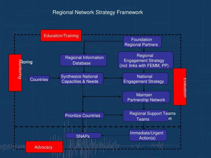 Regional Network Strategy Framework