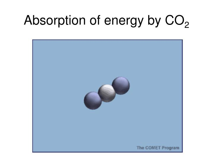 Absorption of energy by CO