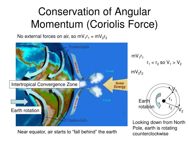 Conservation of Angular Momentum (Coriolis Force)