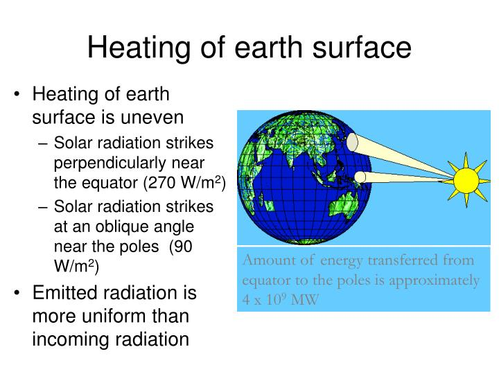 Heating of earth surface is uneven