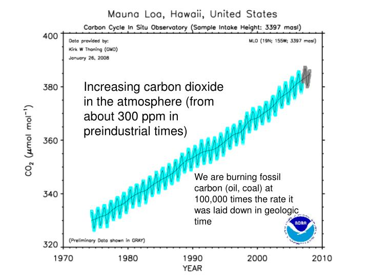 Increasing carbon dioxide in the atmosphere (from about 300 ppm in preindustrial times)