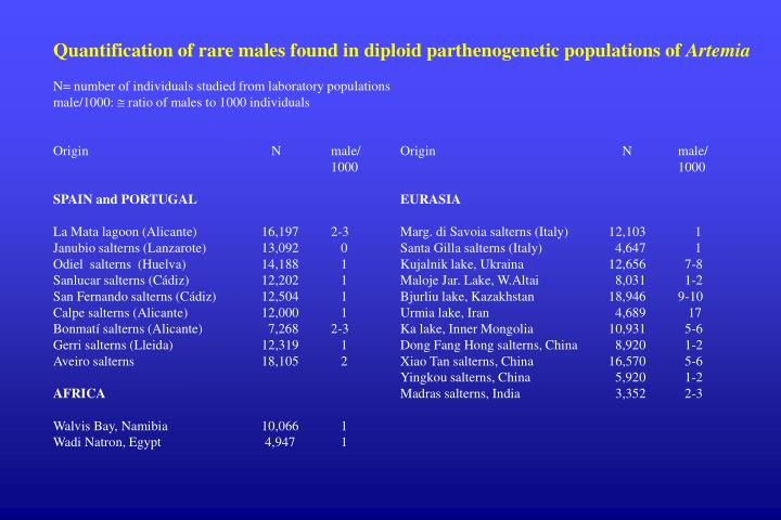 Quantification of rare males found in diploid parthenogenetic populations of