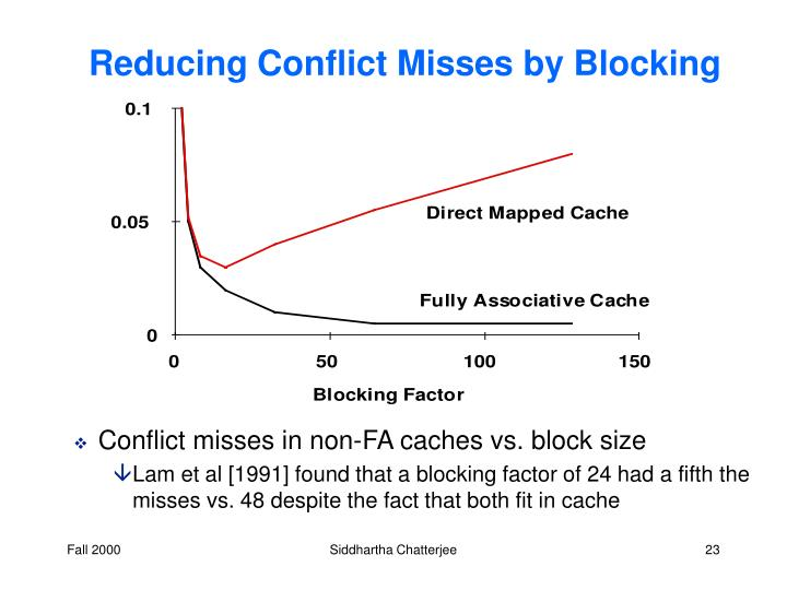 Reducing Conflict Misses by Blocking