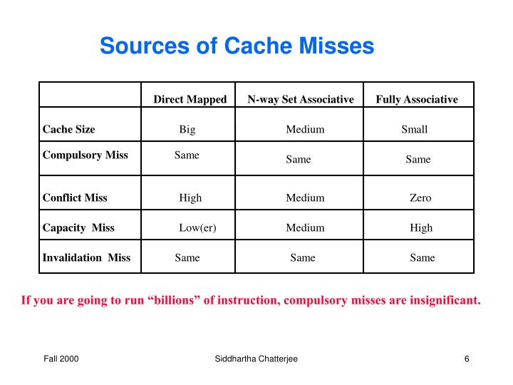 Sources of Cache Misses