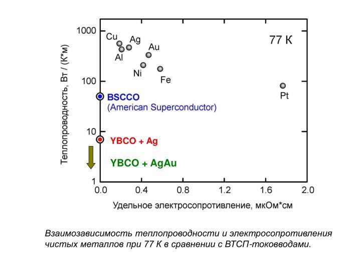 YBCO + Ag