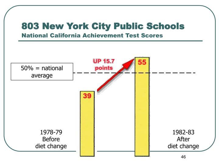 803 New York City Public Schools