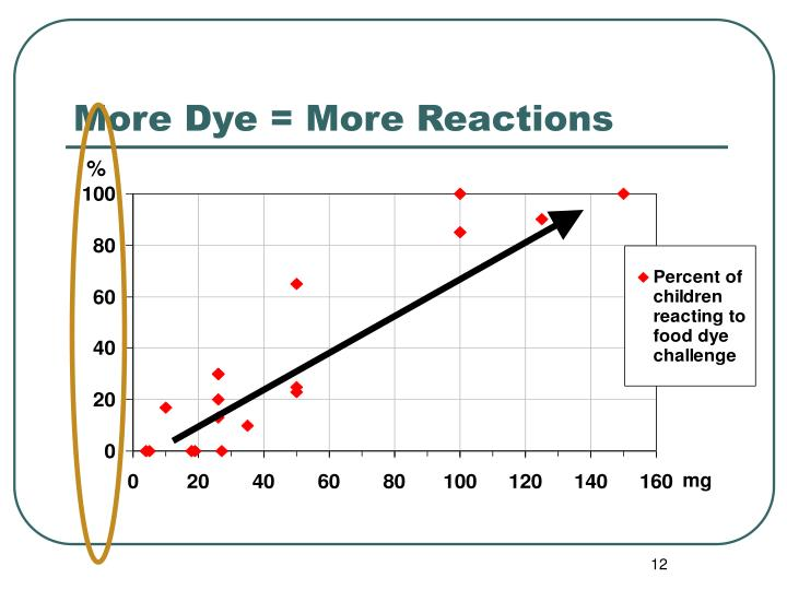 More Dye = More Reactions