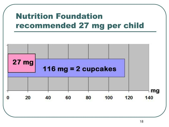 Nutrition Foundation recommended 27 mg per child