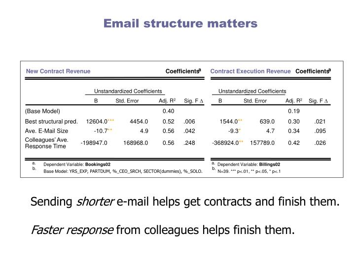 Email structure matters