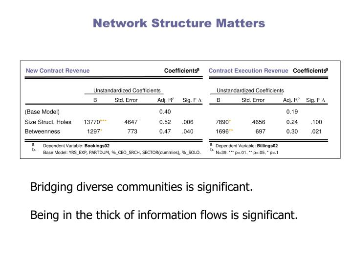 Network Structure Matters