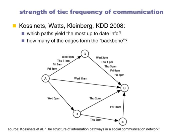 strength of tie: frequency of communication