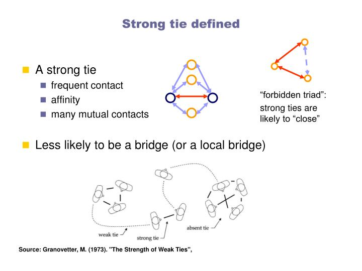 Strong tie defined