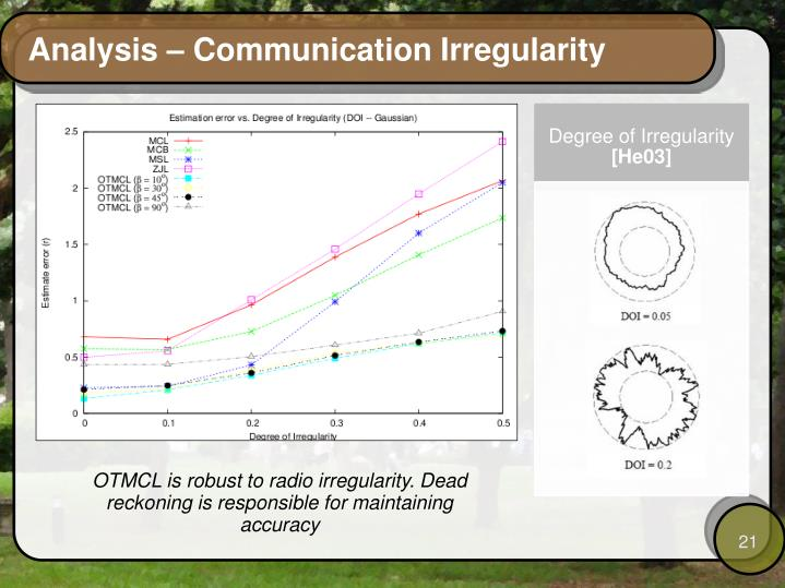 Analysis – Communication Irregularity