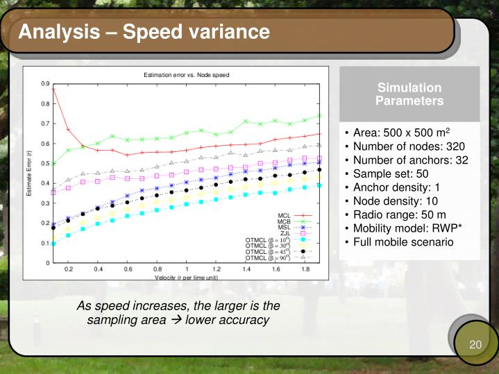 Analysis – Speed variance