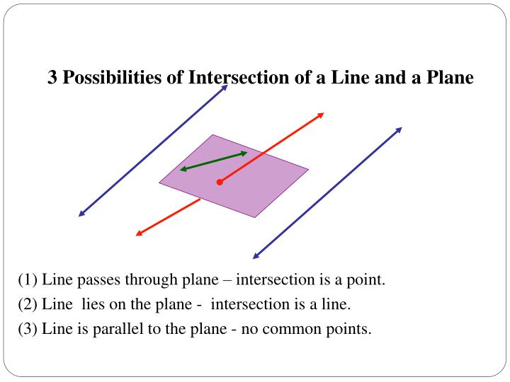3 Possibilities of Intersection of a Line and a Plane