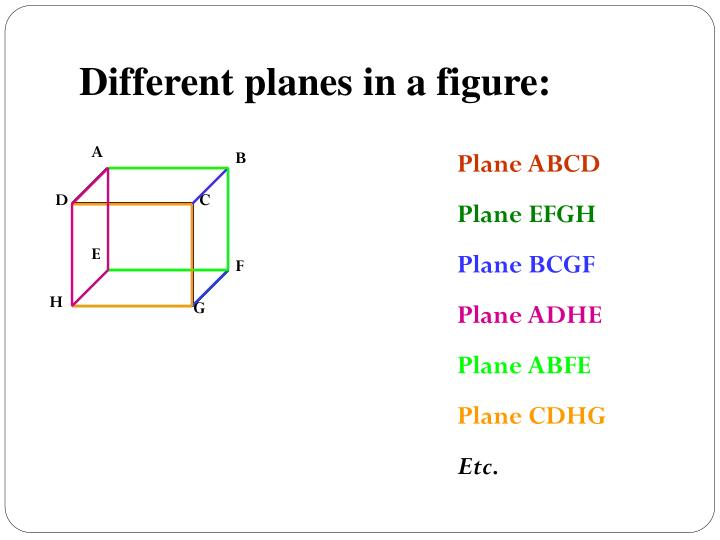 Different planes in a figure: