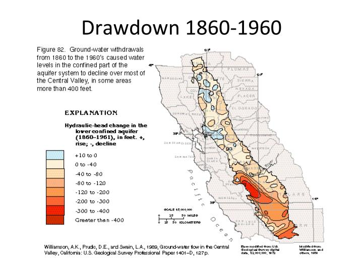 Drawdown 1860-1960
