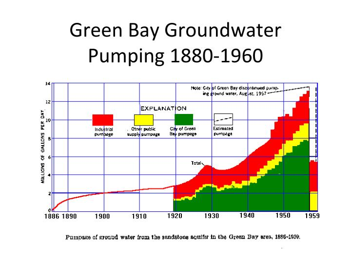 Green Bay Groundwater Pumping 1880-1960
