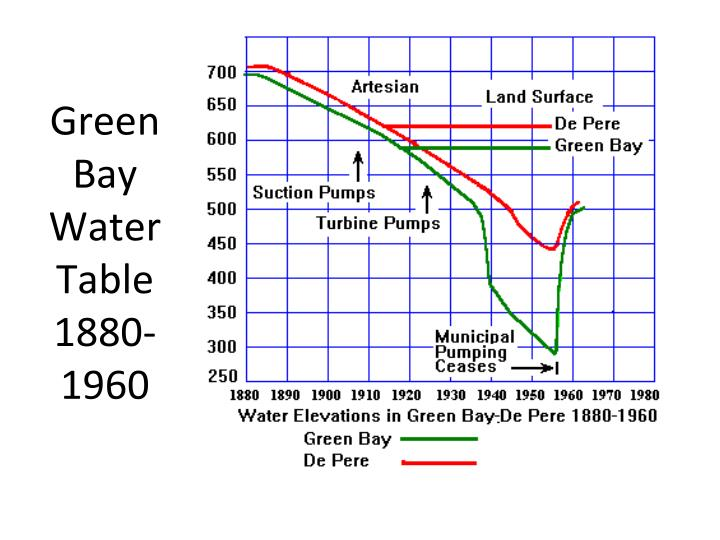 Green Bay Water Table 1880-1960