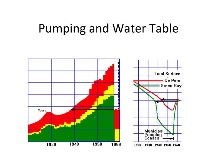 Pumping and Water Table