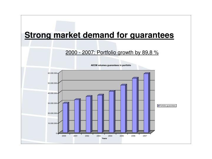 Strong market demand for guarantees