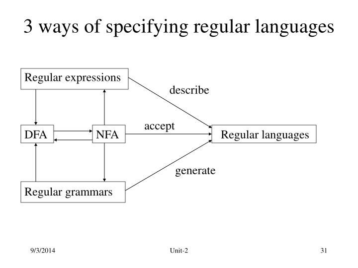 3 ways of specifying regular languages