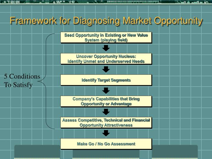 Framework for Diagnosing Market Opportunity
