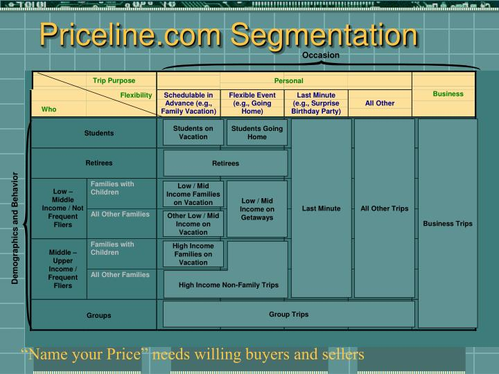 Priceline.com Segmentation