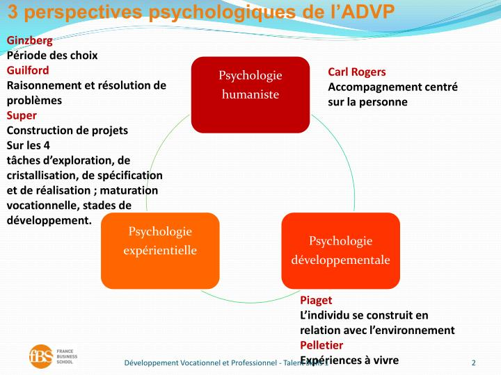 3 perspectives psychologiques de l'ADVP