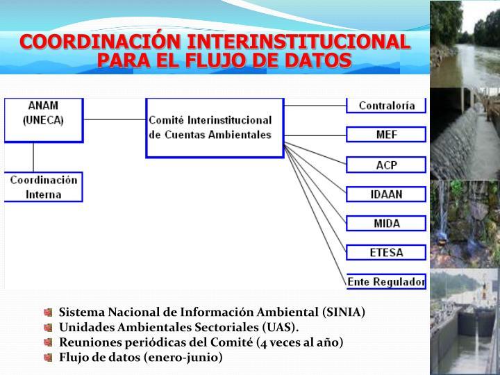 Sistema Nacional de Información Ambiental (SINIA)