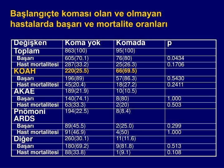 Başlangıçte koması olan ve olmayan hastalarda başarı ve mortalite oranları