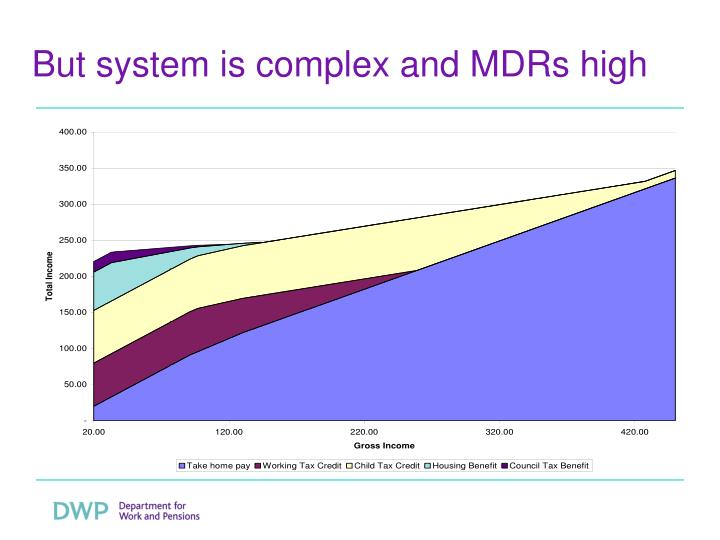 But system is complex and MDRs high