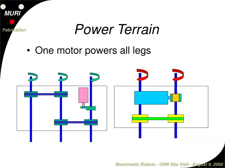 Power Terrain