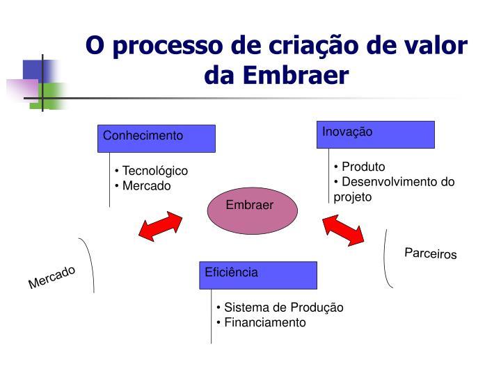 O processo de criação de valor da Embraer