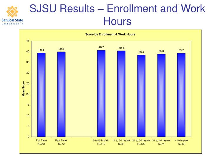 SJSU Results – Enrollment and Work Hours