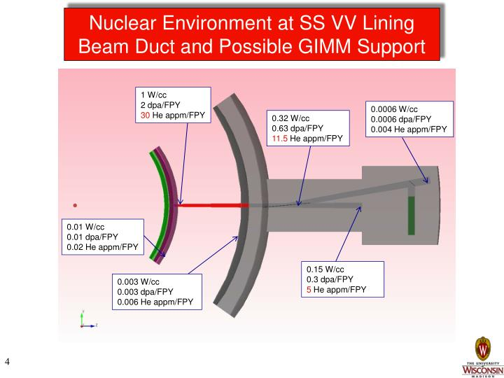 Nuclear Environment at SS VV Lining Beam Duct and Possible GIMM Support