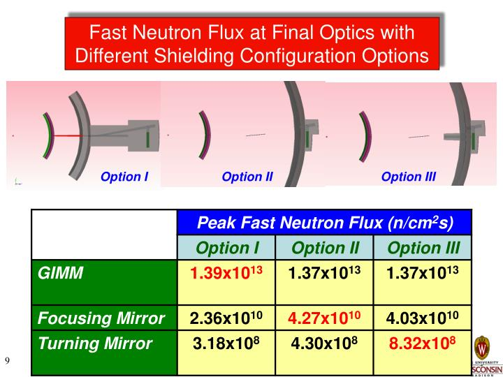 Fast Neutron Flux at Final Optics with Different Shielding Configuration Options